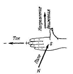 Как определить направление магнитного поля